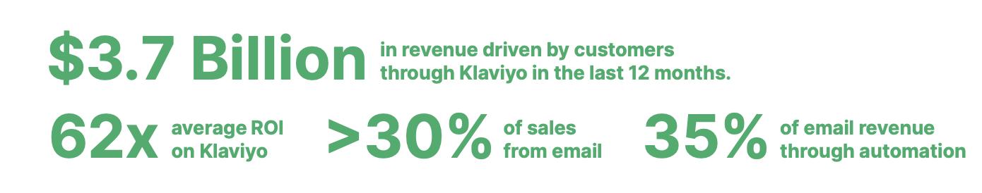 Klaviyo driven revenue online by using
